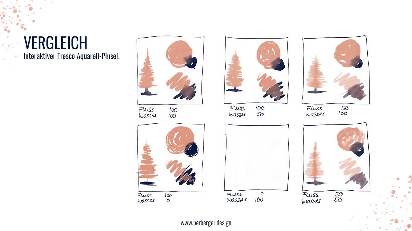 Unterschiedliches Verhalten bei Adobe Fresco interaktiven Pinseln