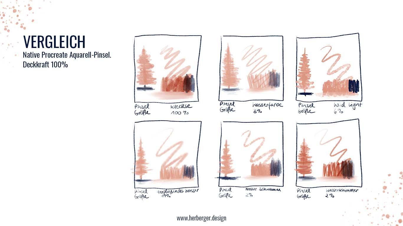 Verschiedene Aquarellpinsel bei Procreate im Vergleich